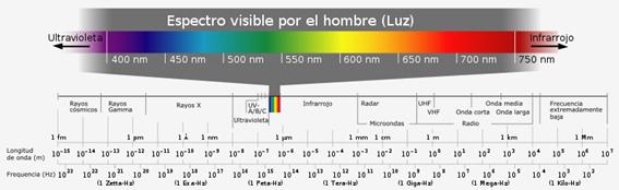 Gráfica del espectro visible de la luz