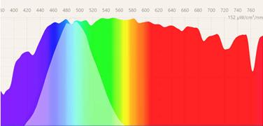 Luz azul y violeta dentro del espectro de luz visible