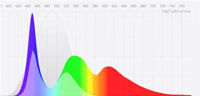 Gráfico donde se muestra los picos de alta potencia de luz azul-violeta emitida por pantallas digitales.